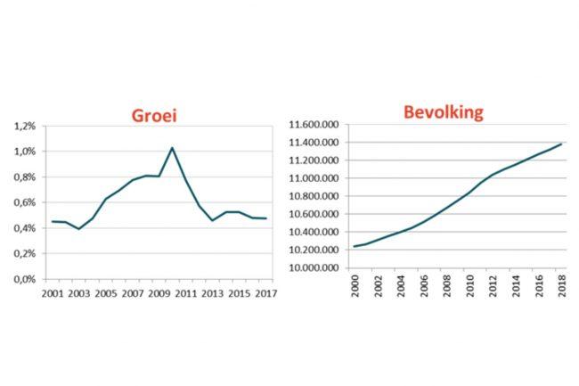 Aantal Belgen neemt toe