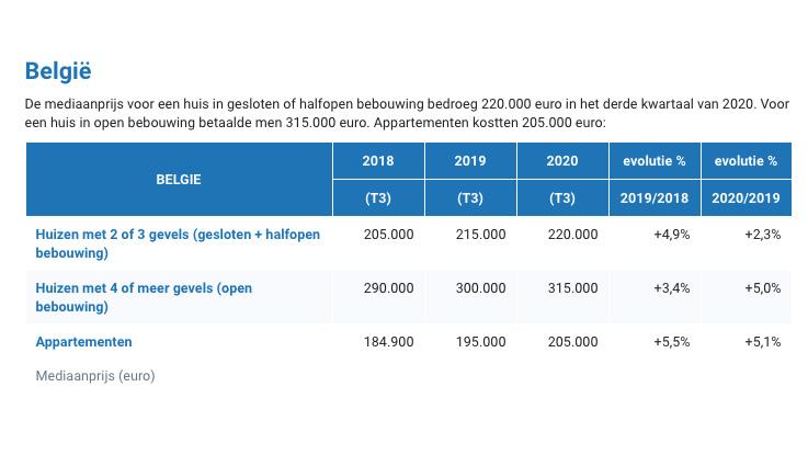 Prijzen van vastgoed in België