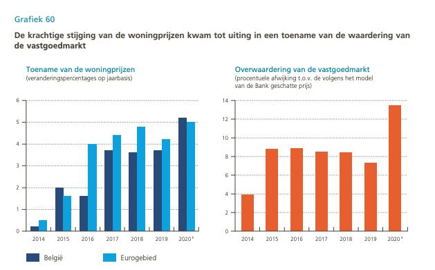 Grafiek: stijging woningprijzen in 2020 en de impact op de overwaardering van Belgisch vastgoed
